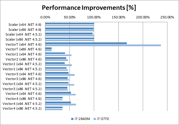 Performance improvements of using Vector classes in different .NET Framework configurations